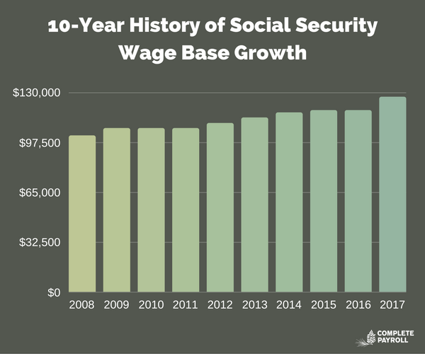 10-Year History of Social Security Wage Base Growth.png