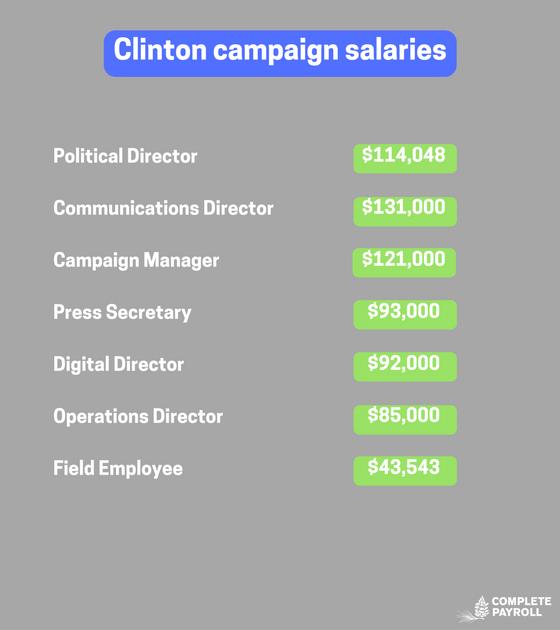 Clinton campaign salaries.png