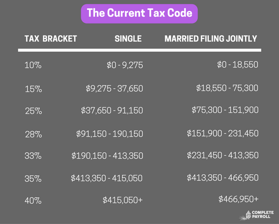 Current Tax Code.png