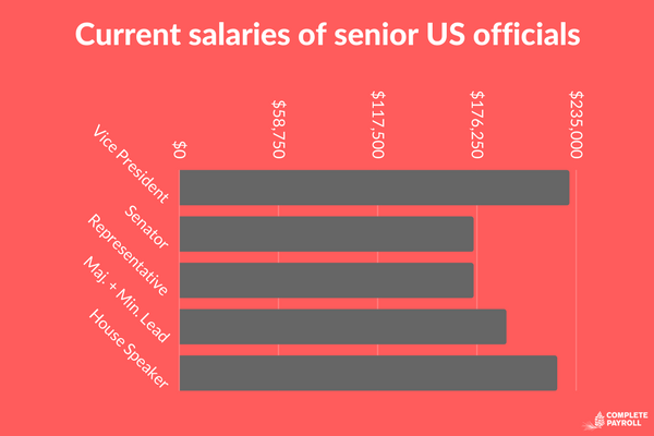 Current salaries of senior US officials (2).png
