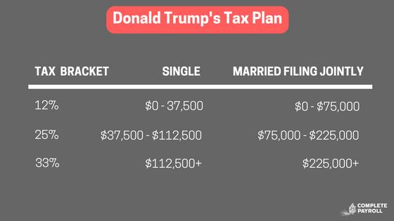 Donald Trump's Tax Plan.png
