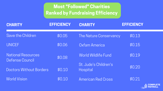 Fundraising efficiency of most followed charities.png
