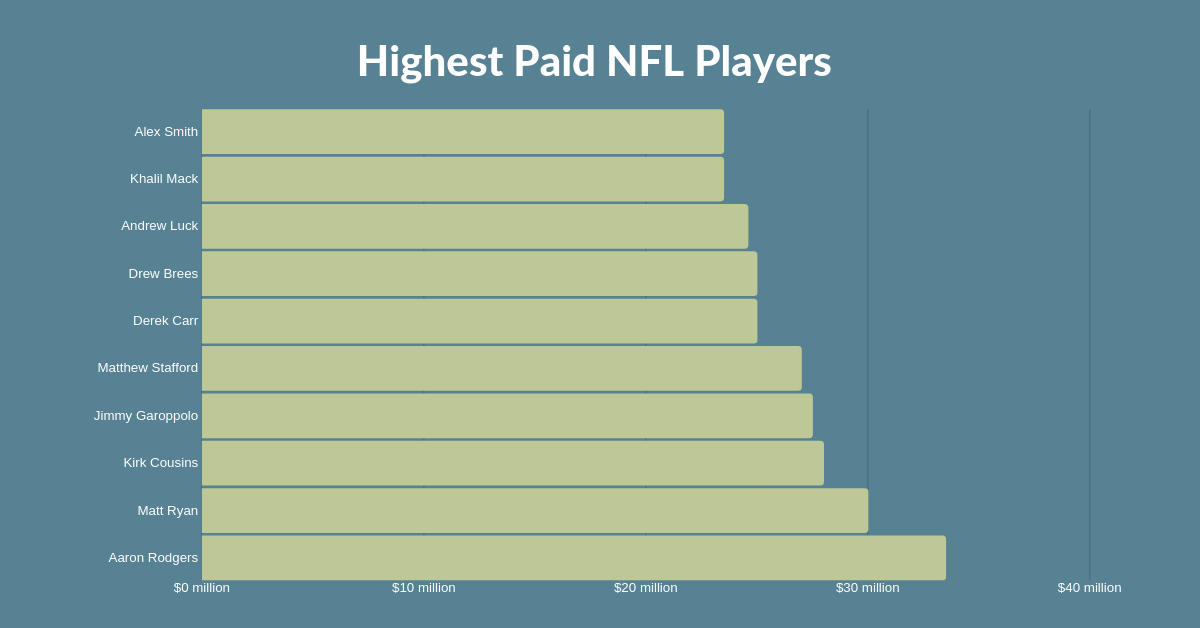 Highest Paid NFL Players