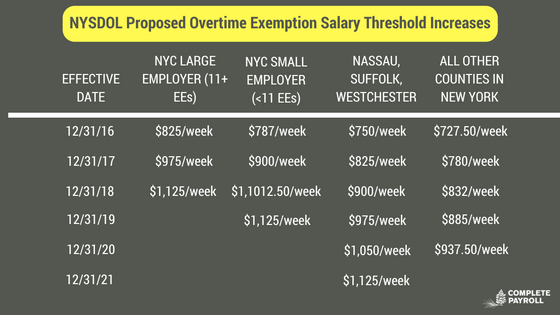 NYSDOL Proposed Overtime Exemption Salary Threshold Increases.png