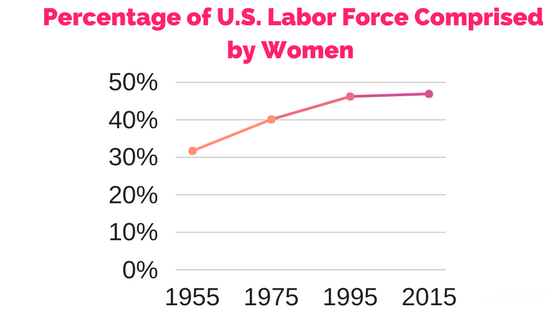 Percentage of U.S. Labor Force Comprised by Women (1).png
