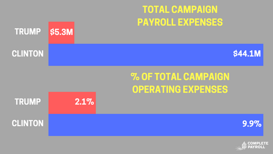 Presidential Campaign Payroll Chart 1.png