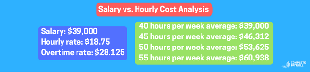 Salary_vs_Hourly_Cost_Analysis.png