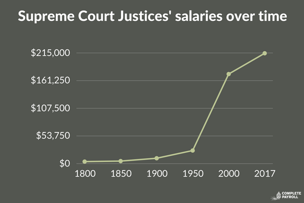Supreme Court Justices' salaries over time.png