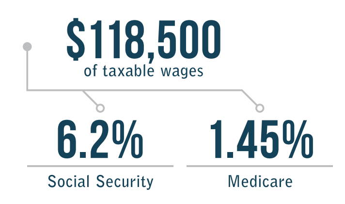 Taxable wages social security and medicare - Complete Payroll