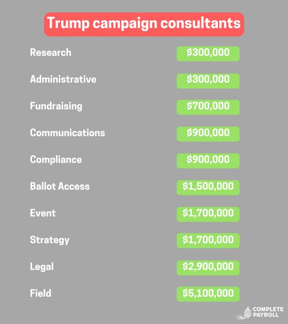 Trump campaign consultants (1).png