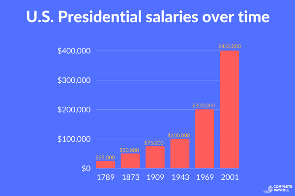 U.S. Presidential salaries over time.png