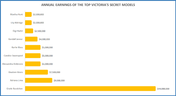 Victorias Secret earners.png