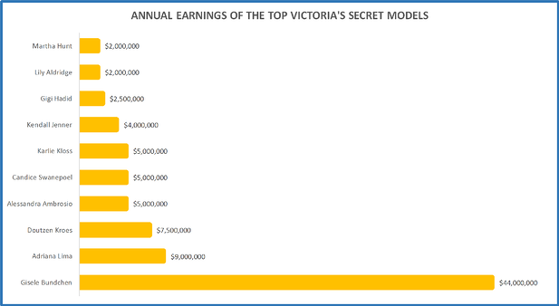 The Money And Salaries Behind The Victoria S Secret Fashion Show