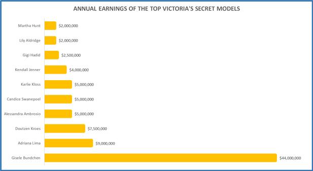 Victorias Secret earners.png