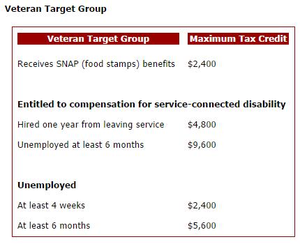 WOTC credit maximums - veterans.png